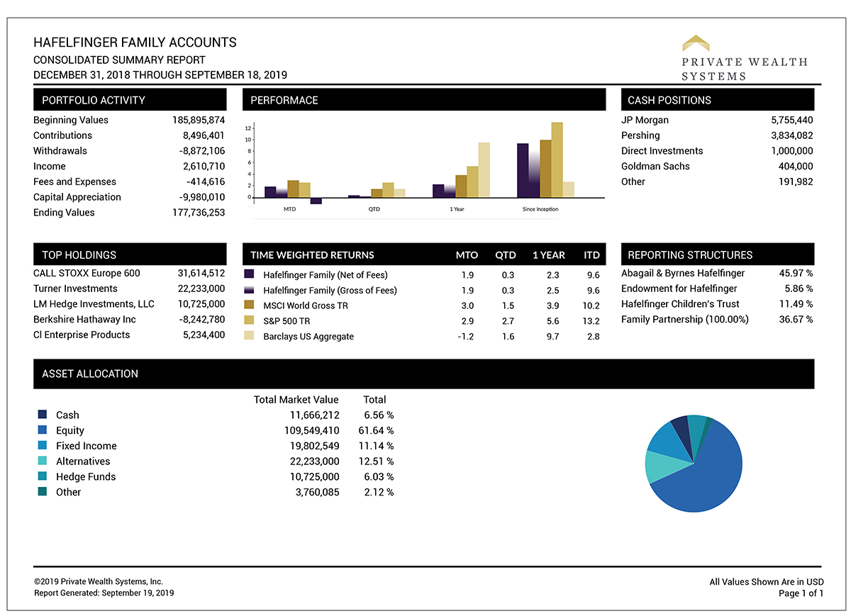 Example of a consolidated summary report for ultra-high net worth client