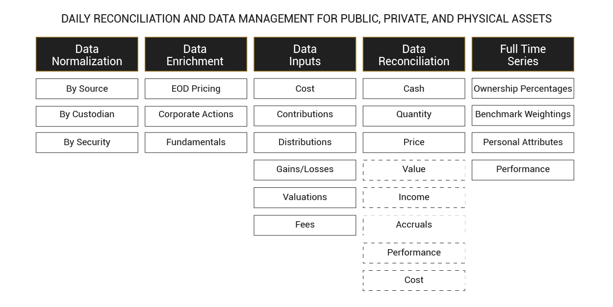 Data reconciliation and data management overview